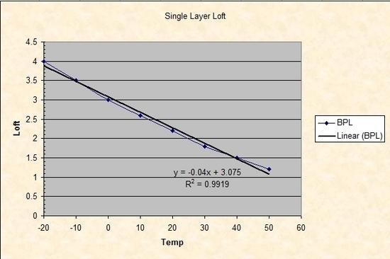 Linear Curve Fit