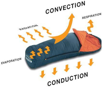 sleeping bag heat loss types