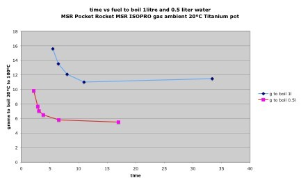 Fuel vs time to boils 0.5 l water graph