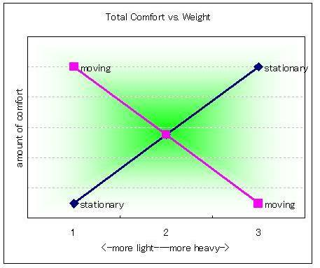 comfort vs. weight