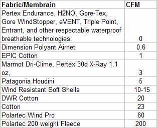 CFM Table
