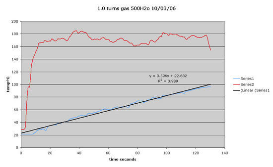 Gas Temperature Graph 1.0 turn