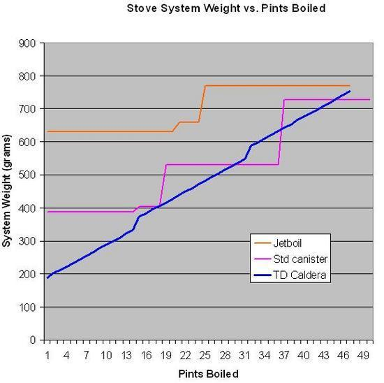 Stover Performance Curves