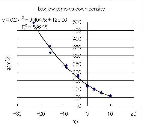 bag density vs temp rating
