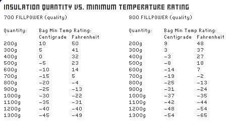 temp vs wt