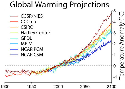 Warming Predictions