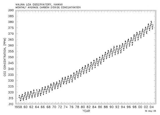 mauna loa co2 1958-2004