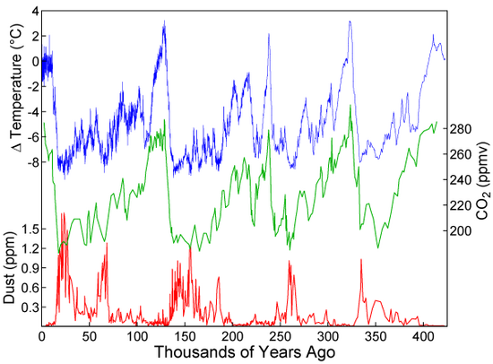 ice ages graph carbon-temo