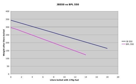 Graph JB550 vs BPL550