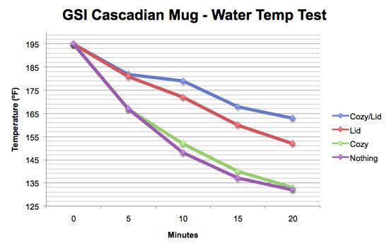 GSI-Mug-TempTest-Better