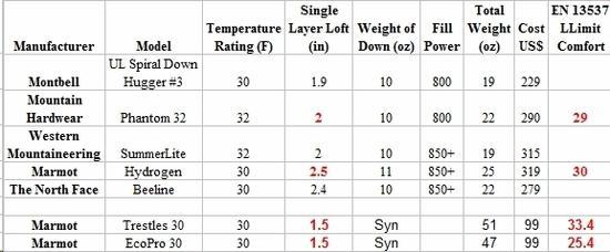 Loft vs warmth