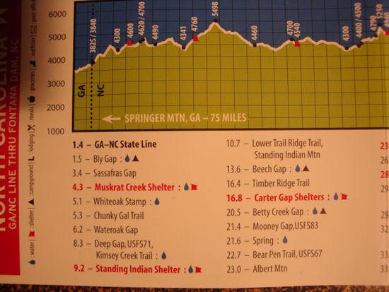 profile map graph