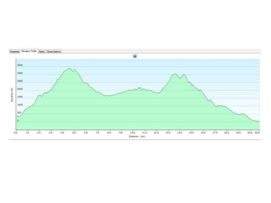Elevation Profile for the hike.