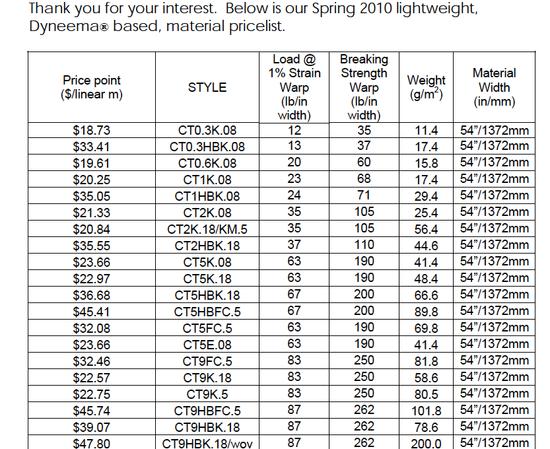 Cuben Prices