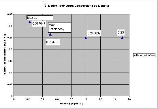 """Digitized Natic1990 Showing Zeros of Axes and """"Max Efficiency"""" and Conductivity Values for the point"""