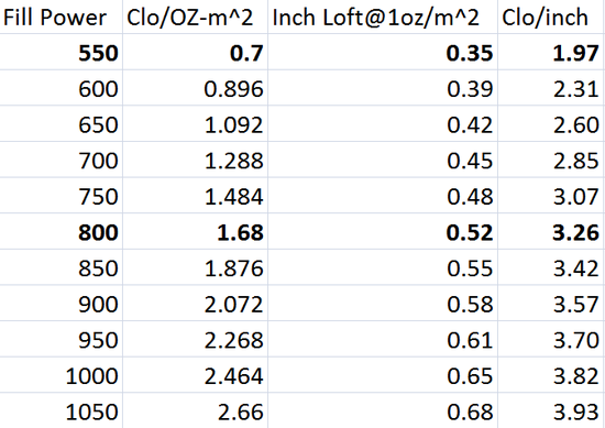 Clo per Inch chart of various Down.