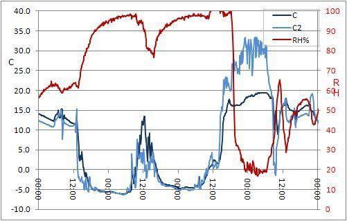 Thermocron Plot Aug 2008 Main Range