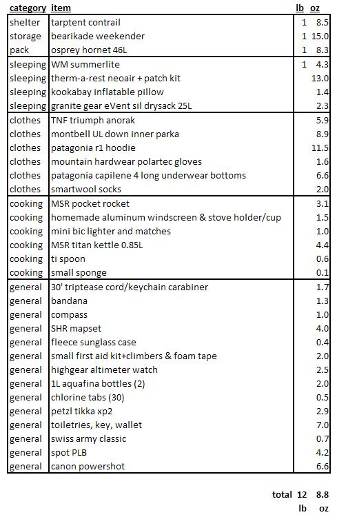 Gear List
