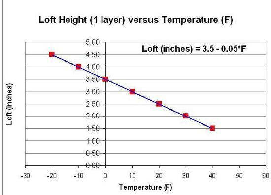 Thru-hiker.com Loft vs Temp Chart
