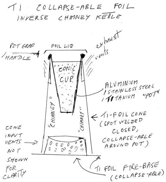 Inverse chimney ti