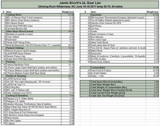 Shining Rock Gear List