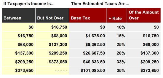 2010 Tax Tables