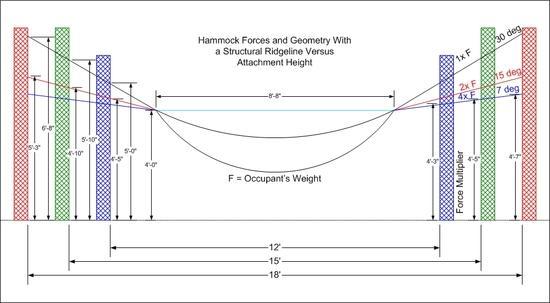 Hammock sag angles