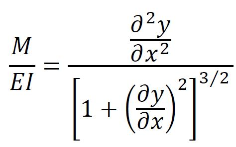 Beam deflection equation