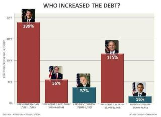 Who increased the debt