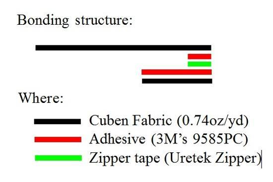 Bonding Cuben to Uretek Zipper with 3M's 9485PC transfer tape