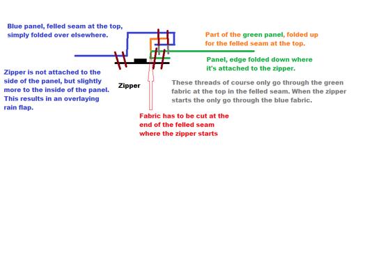 Installing a zipper is this a brilliant idea or a horrible mistake zipper attachement ccuart Gallery