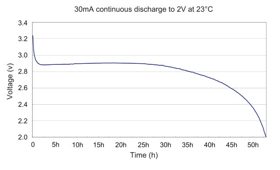 CR123 Discharge Curve