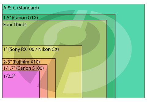 Sensor chart