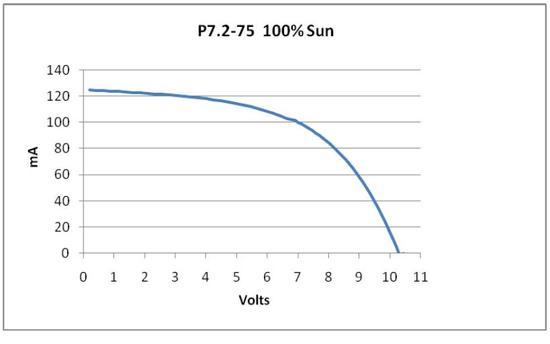 Solar Panel IV Plot