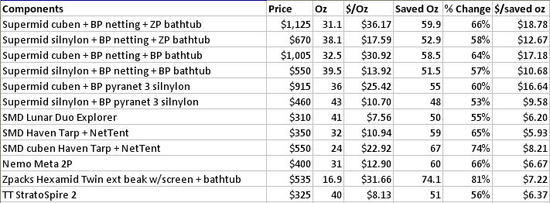 Tent prices