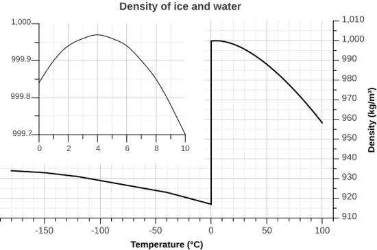 Water Density Graph from Kdkeller@Wikipedia