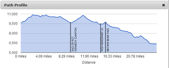 Emigrant Route Elevation Profile