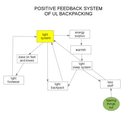 UL positive feedback
