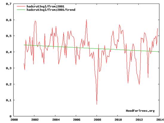 hadcrut trend 2001