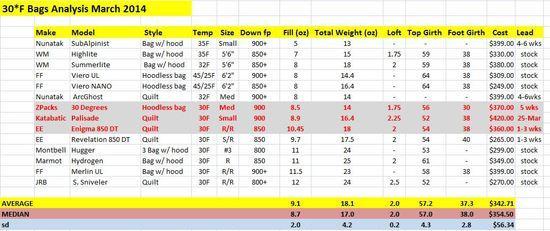 30 degree bag analysis