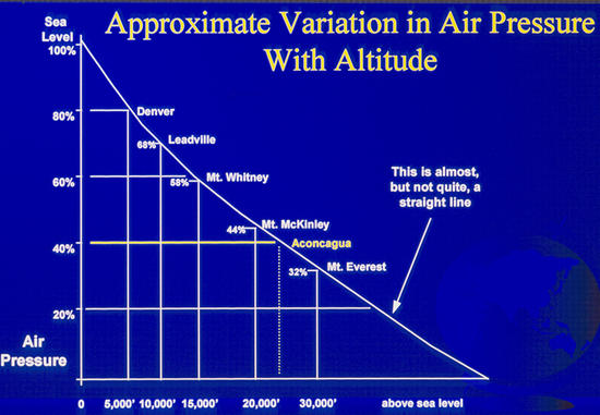 air pressure chart for high altitude