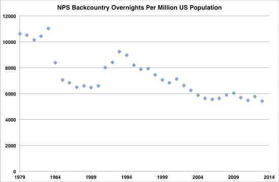 NPS backcountry visits per million US residents