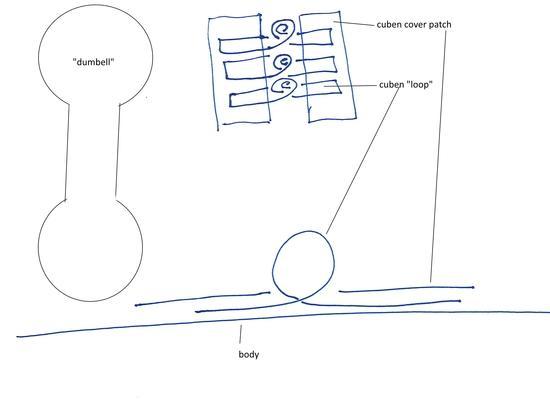 cuben loops