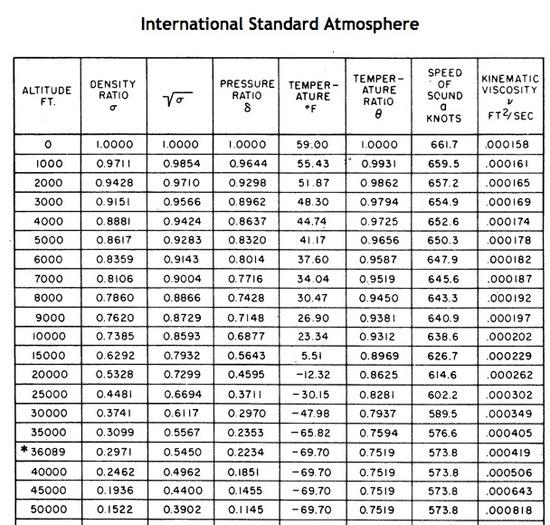 Understanding my casio barometric altimeter watch - Atmospheric pressure conversion table ...