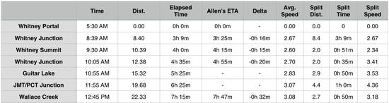 Allen_Table2